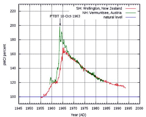 Umweltauswirkungen von Radiocarbon-Datierung