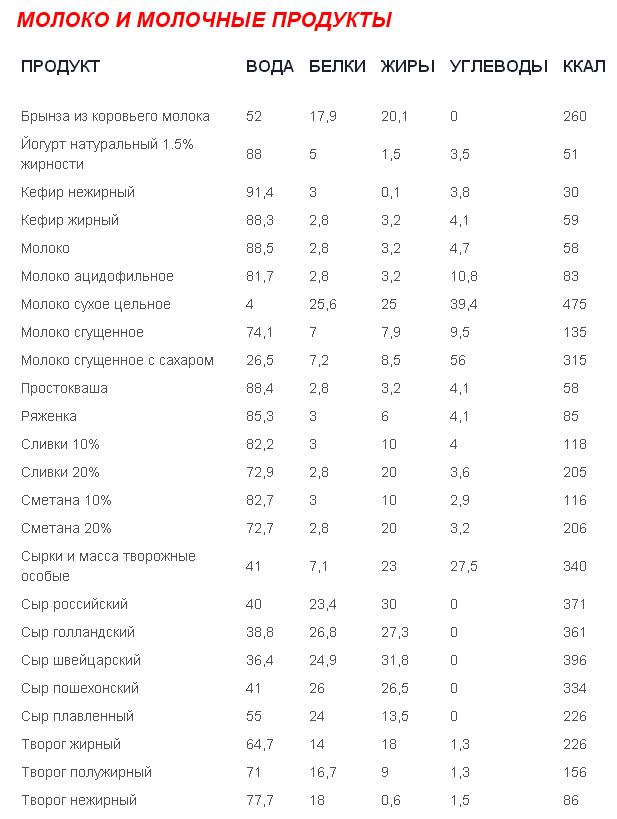súlycsökkentő fehérjék listája